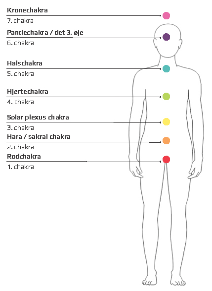 chakraers betydning